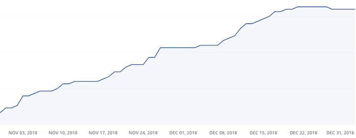 ConvertKit Total Subscribers Graph