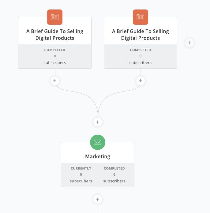 ConvertKit Visual Automation Example